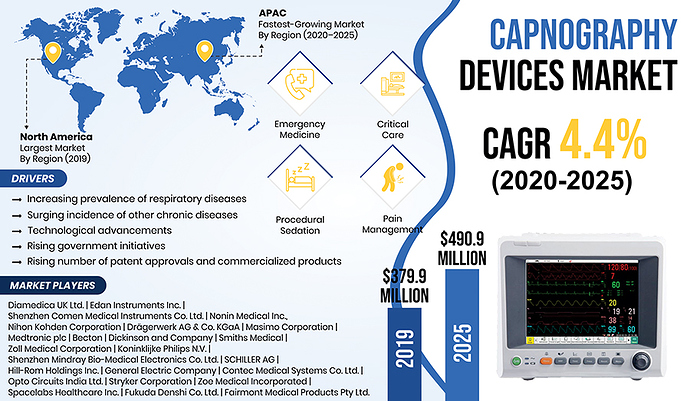 Capnography-Devices-Market